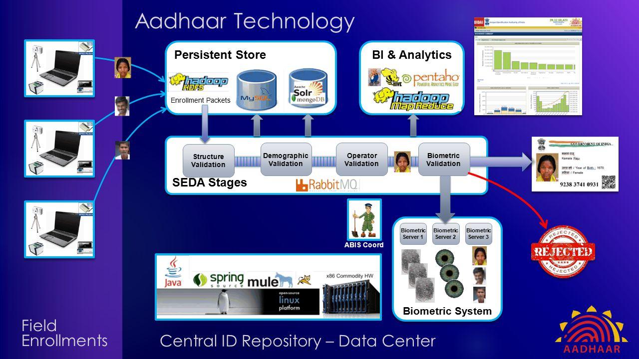 Persistent Store BI & Analytics SEDA Stages Biometric System Biometric Server 1 Biometric Server 2 Biometric Server 3 Structure Validation Demographic