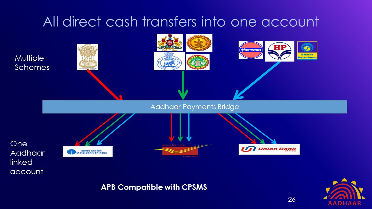 All direct cash transfers into one account 26 Aadhaar Payments Bridge Multiple Schemes One Aadhaar linked account APB Compatible with CPSMS