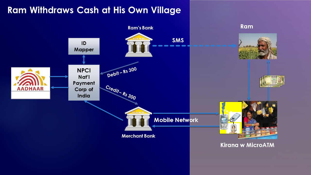 NPCI Nat'l Payment Corp of India ID Mapper Authentication Merchant Bank Ram's Bank Kirana w MicroATM SMS Debit – Rs 300 Ram Credit – Rs 300 Ram Withdr