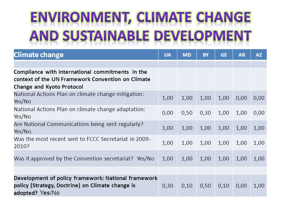 Climate change UAMDBYGEARAZ Compliance with international commitments in the context of the UN Framework Convention on Climate Change and Kyoto Protoc