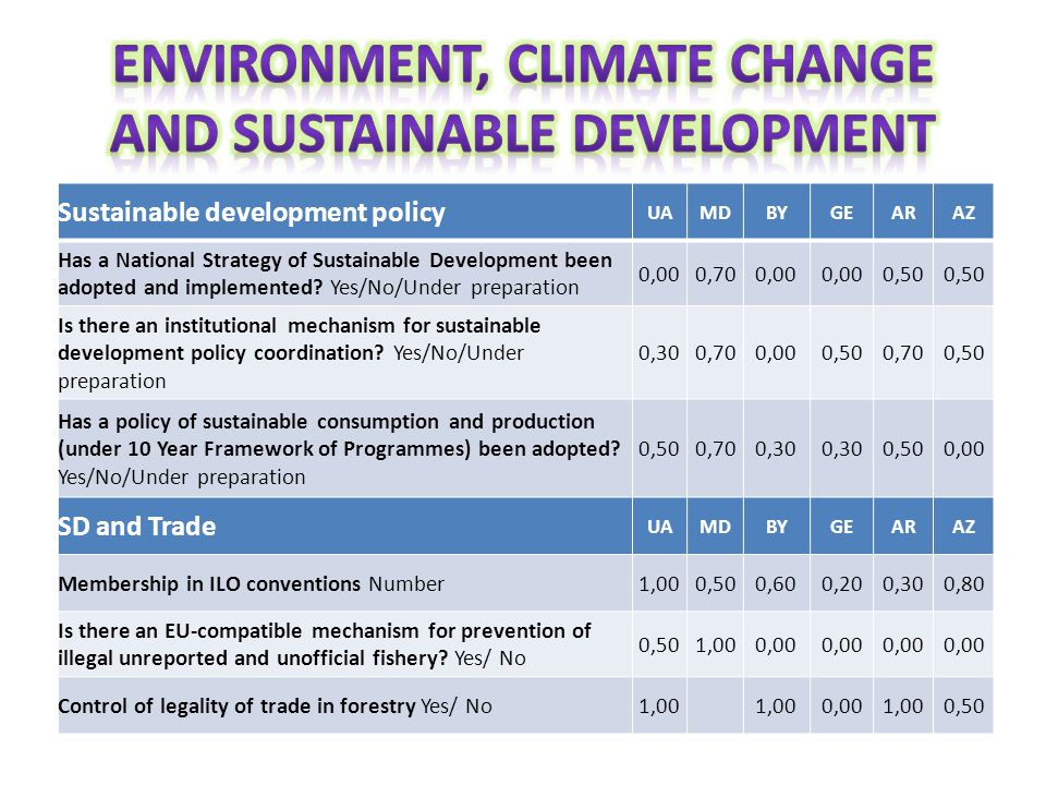 Sustainable development policy UAMDBYGEARAZ Has a National Strategy of Sustainable Development been adopted and implemented? Yes/No/Under preparation