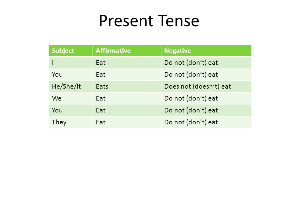 Present Tense SubjectAffirmativeNegative IEatDo not (don't) eat YouEatDo not (don't) eat He/She/ItEatsDoes not (doesn't) eat WeEatDo not (don't) eat YouEatDo not (don't) eat TheyEatDo not (don't) eat