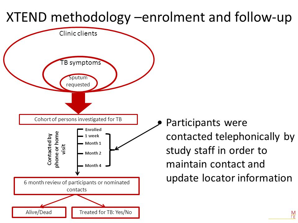 Participants were contacted telephonically by study staff in order to maintain contact and update locator information XTEND methodology –enrolment and