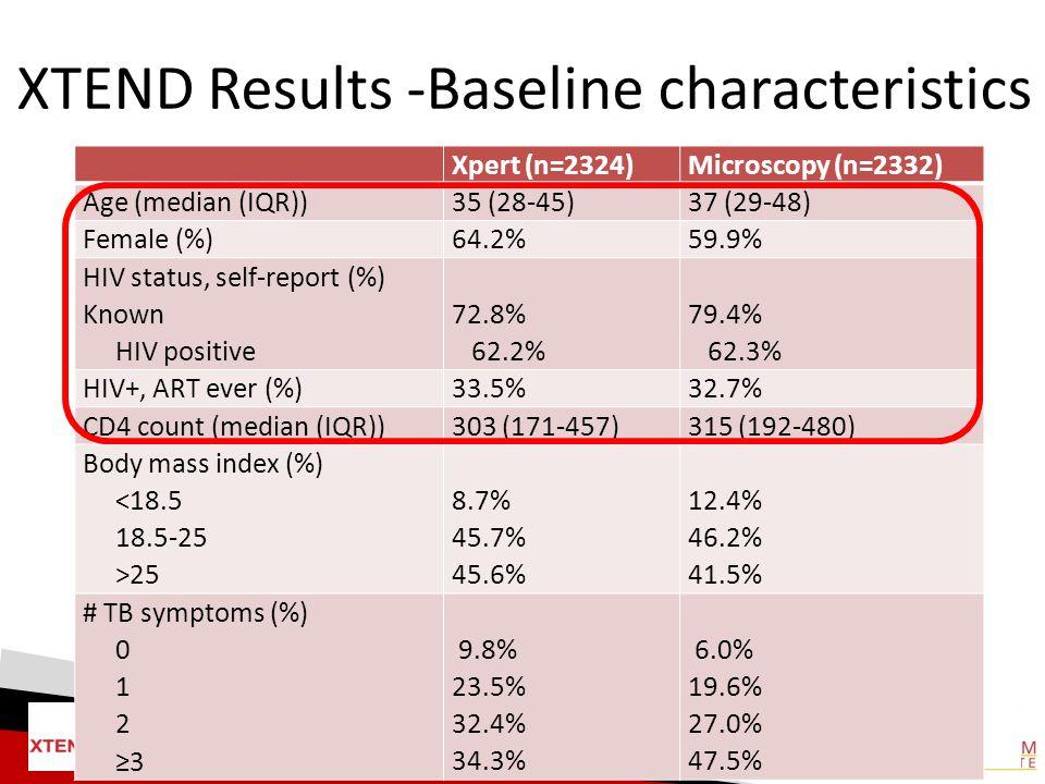 XTEND Results -Baseline characteristics Xpert (n=2324)Microscopy (n=2332) Age (median (IQR))35 (28-45)37 (29-48) Female (%)64.2%59.9% HIV status, self