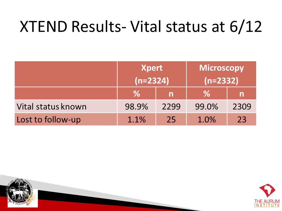 XTEND Results- Vital status at 6/12 Xpert (n=2324) Microscopy (n=2332) %n%n Vital status known98.9%229999.0%2309 Lost to follow-up1.1%251.0%23