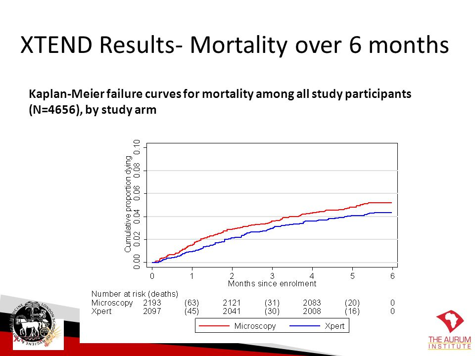 XTEND Results- Mortality over 6 months Kaplan-Meier failure curves for mortality among all study participants (N=4656), by study arm