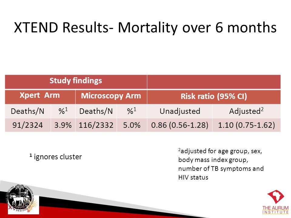 Study findings Xpert Arm Microscopy Arm Risk ratio (95% CI) Deaths/N%1%1 %1%1 UnadjustedAdjusted 2 91/23243.9%116/23325.0%0.86 (0.56-1.28) 1.10 (0.75-