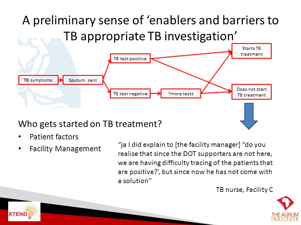 A preliminary sense of 'enablers and barriers to TB appropriate TB investigation' Who gets started on TB treatment? Patient factors Facility Managemen