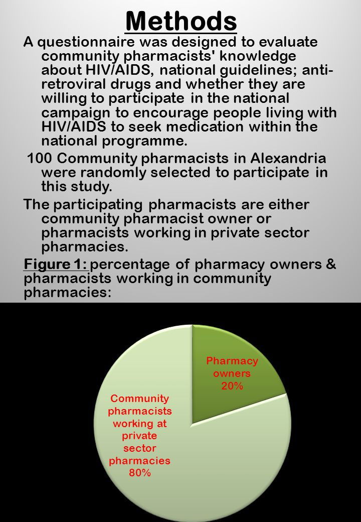 Methods A questionnaire was designed to evaluate community pharmacists' knowledge about HIV/AIDS, national guidelines; anti- retroviral drugs and whet