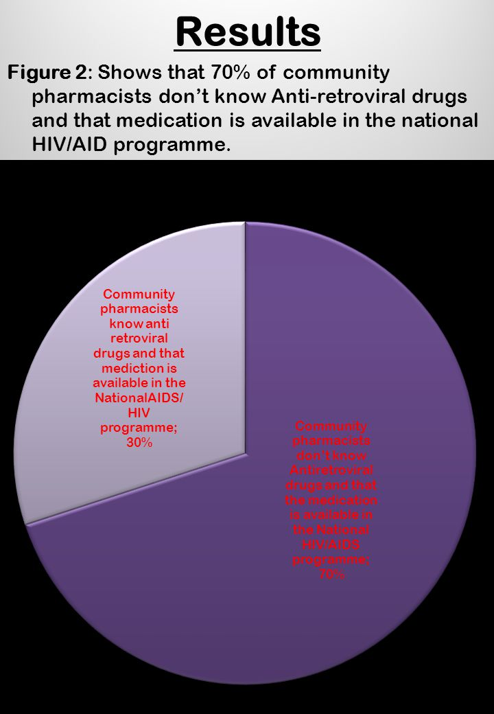 Results Figure 2: Shows that 70% of community pharmacists don't know Anti-retroviral drugs and that medication is available in the national HIV/AID programme.