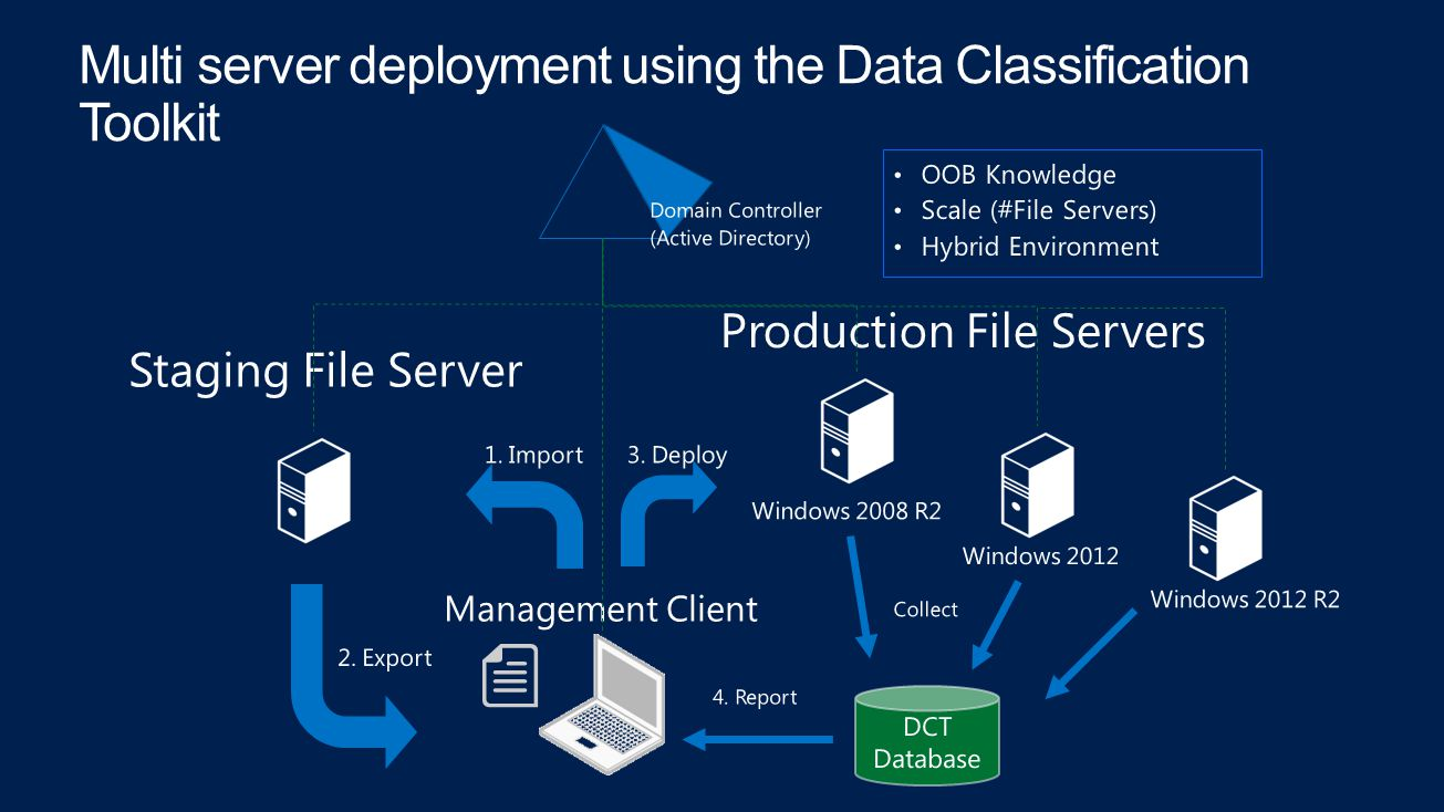 DCT Database 4. Report 1. Import 2. Export 3. Deploy OOB Knowledge Scale (#File Servers) Hybrid Environment Staging File Server Production File Server