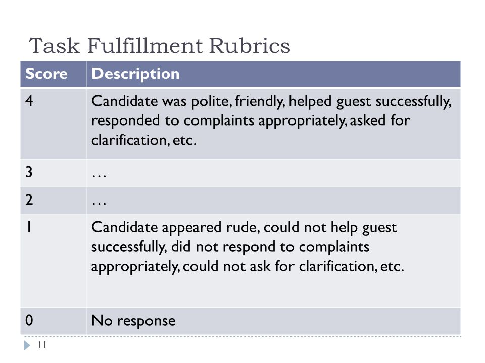 Task Fulfillment Rubrics  Usually look like holistic rubrics  Instead of describing language, they describe whether the student completed the task  Usually used in role play type assessments  Useful in testing for employment, other settings  Useful when there is a specific set of tasks that involve language and can be specified  Example rubric for hotel employee testing:  Job applicant is tested for ability to respond to guest requests and complaints, answer telephone, etc.