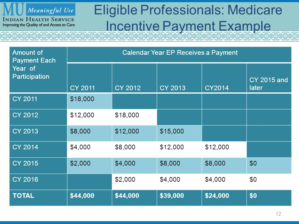 Eligible Professionals: Medicare Incentive Payment Example Amount of Payment Each Year of Participation Calendar Year EP Receives a Payment CY 2011CY