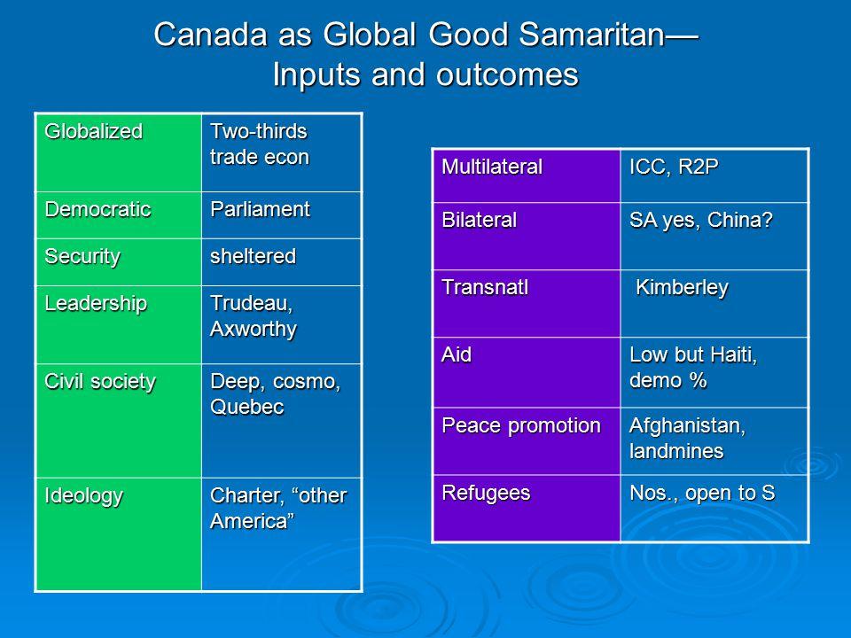 Canada as Global Good Samaritan— Inputs and outcomes Multilateral ICC, R2P Bilateral SA yes, China.