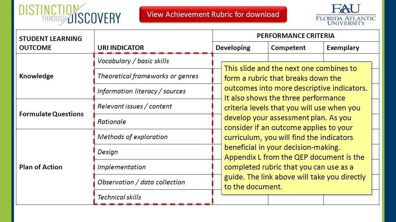 STUDENT LEARNING OUTCOMEURI INDICATOR PERFORMANCE CRITERIA DevelopingCompetentExemplary Knowledge Vocabulary / basic skills Theoretical frameworks or