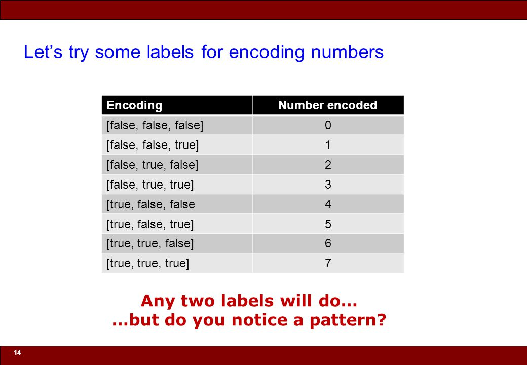 © 2010 Noah Mendelsohn Let's try some labels for encoding numbers EncodingNumber encoded [false, false, false]0 [false, false, true]1 [false, true, false]2 [false, true, true]3 [true, false, false4 [true, false, true]5 [true, true, false]6 [true, true, true]7 14 Any two labels will do… …but do you notice a pattern?