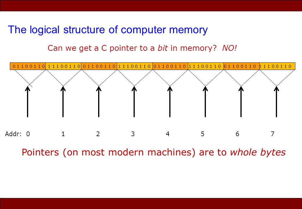 © 2010 Noah Mendelsohn The logical structure of computer memory 0 1 1 0 0 1 1 0 1 1 1 0 0 1 1 0 0 1 1 0 0 1 1 0 1 1 1 0 0 1 1 0 Can we get a C pointer to a bit in memory.