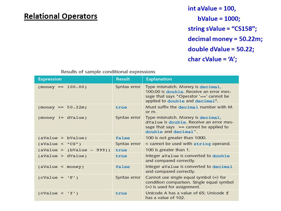 Relational Operators int aValue = 100, bValue = 1000; string sValue = CS158 ; decimal money = 50.22m; double dValue = 50.22; char cValue = 'A';