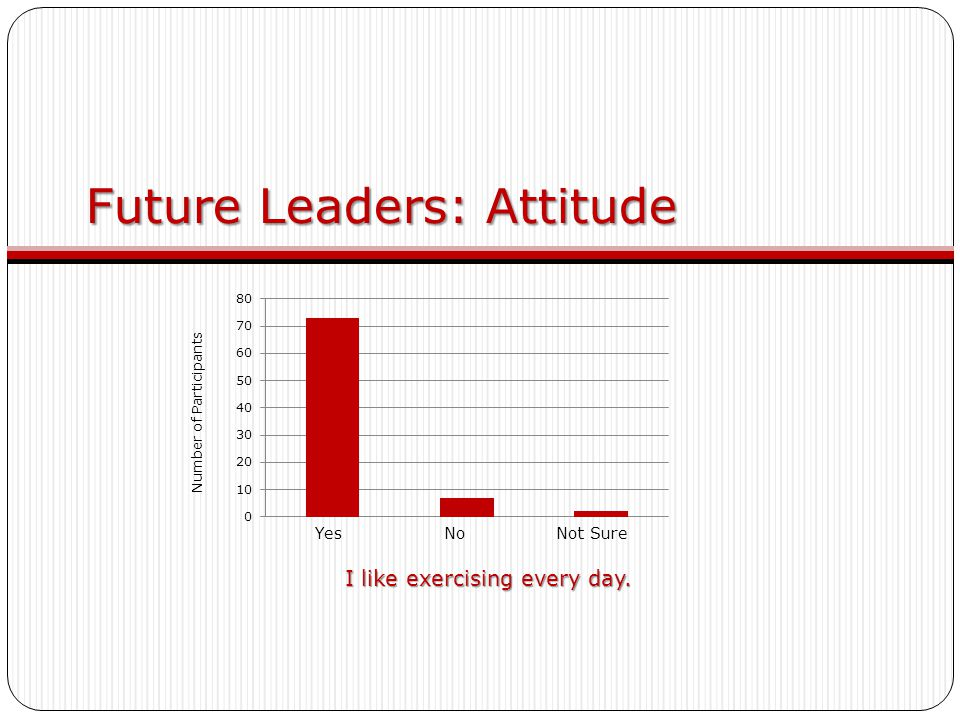 Future Leaders: Attitude I like exercising every day. Yes No Not Sure Number of Participants
