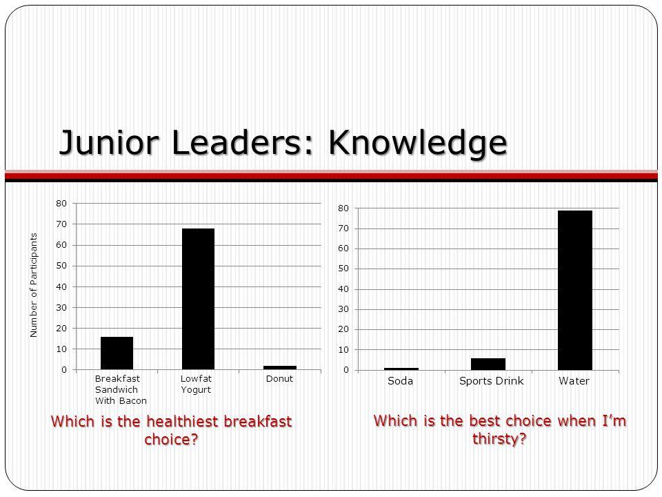 Junior Leaders: Knowledge Which is the healthiest breakfast choice? Which is the best choice when I'm thirsty? Breakfast Lowfat Donut Sandwich Yogurt