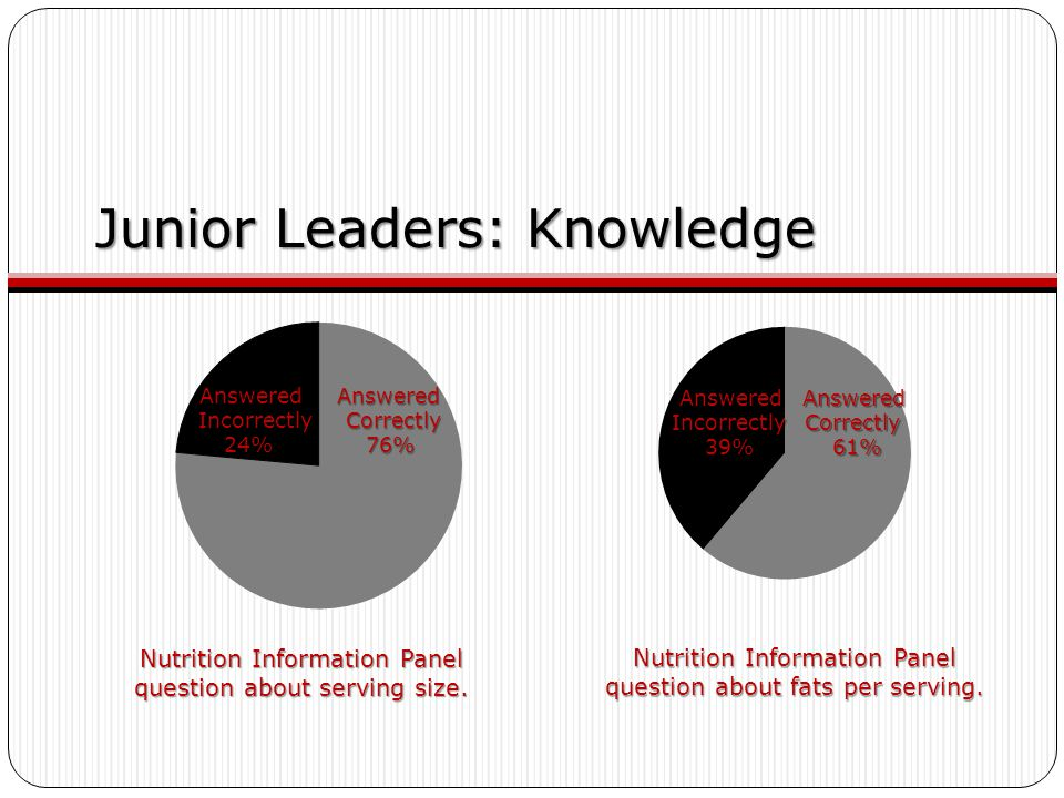 Junior Leaders: Knowledge Nutrition Information Panel question about serving size.