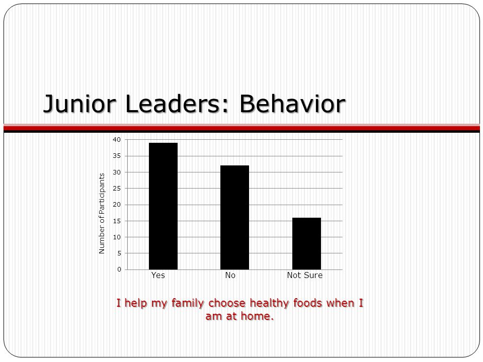 Junior Leaders: Behavior I help my family choose healthy foods when I am at home. Yes No Not Sure Number of Participants