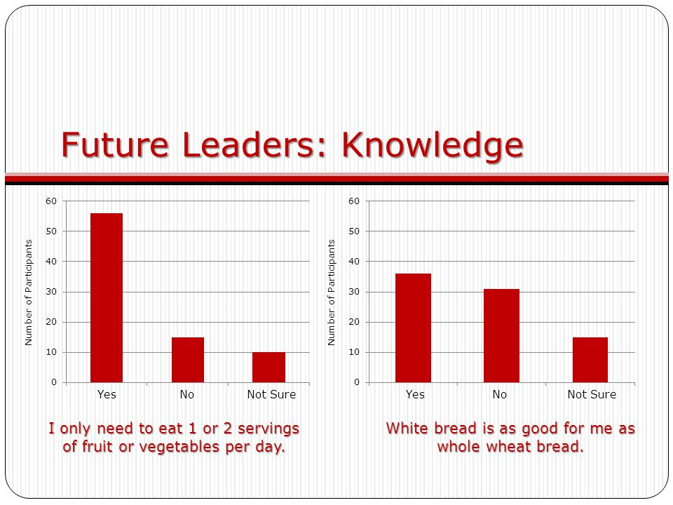 Future Leaders: Knowledge I only need to eat 1 or 2 servings of fruit or vegetables per day. White bread is as good for me as whole wheat bread. Yes N