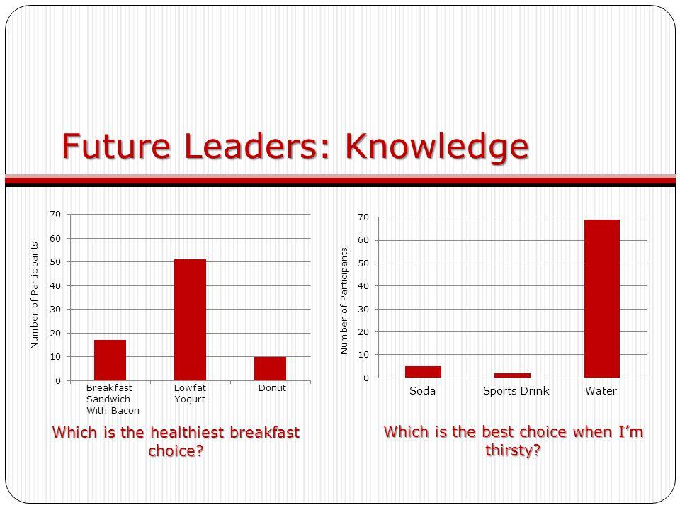 Future Leaders: Knowledge Which is the healthiest breakfast choice? Which is the best choice when I'm thirsty? Breakfast Lowfat Donut Sandwich Yogurt