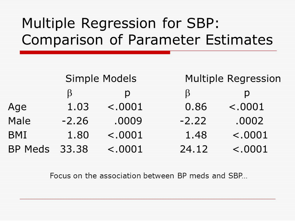 Multiple Regression for SBP: Comparison of Parameter Estimates Simple ModelsMultiple Regression  pp Age1.03 <.00010.86 <.0001 Male -2.26.0009 -2.22.0002 BMI1.80 <.00011.48 <.0001 BP Meds 33.38 <.0001 24.12 <.0001 Focus on the association between BP meds and SBP…