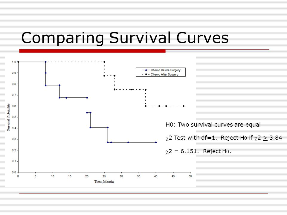 Comparing Survival Curves H0: Two survival curves are equal 2 Test with df=1.