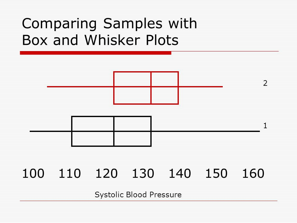 Comparing Samples with Box and Whisker Plots 100 110 120 130 140 150 160 Systolic Blood Pressure 1 2