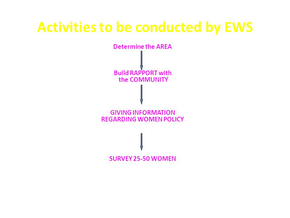 Activities to be conducted by EWS Determine the AREA Build RAPPORT with the COMMUNITY GIVING INFORMATION REGARDING WOMEN POLICY SURVEY 25-50 WOMEN