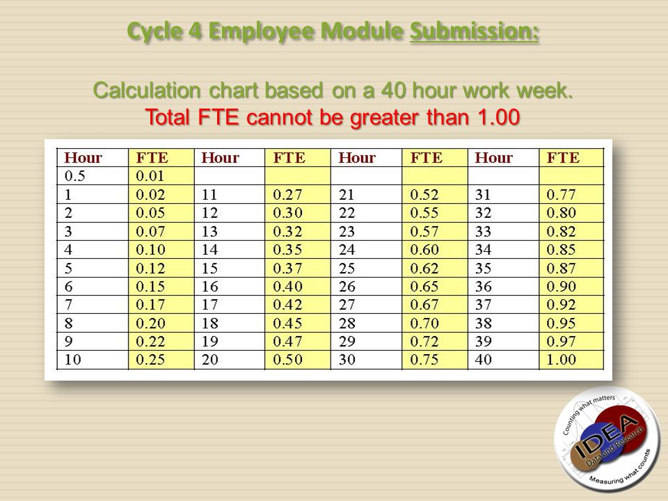 Cycle 4 Employee Module Submission: Calculation chart based on a 40 hour work week. Total FTE cannot be greater than 1.00