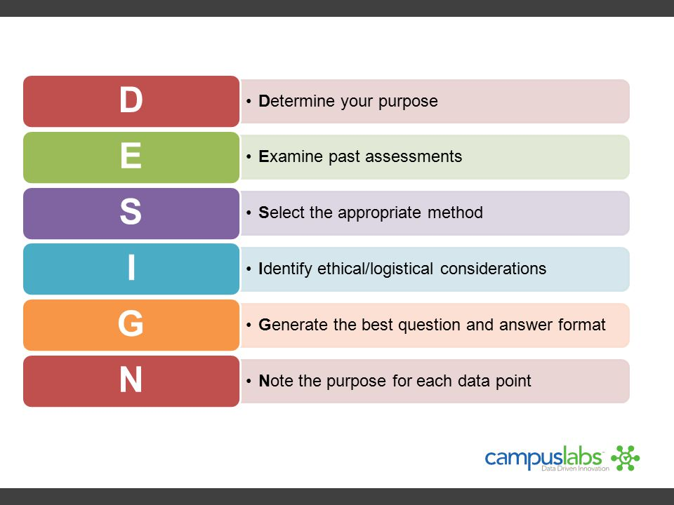Determine your purpose D Examine past assessments E Select the appropriate method S Identify ethical/logistical considerations I Generate the best que