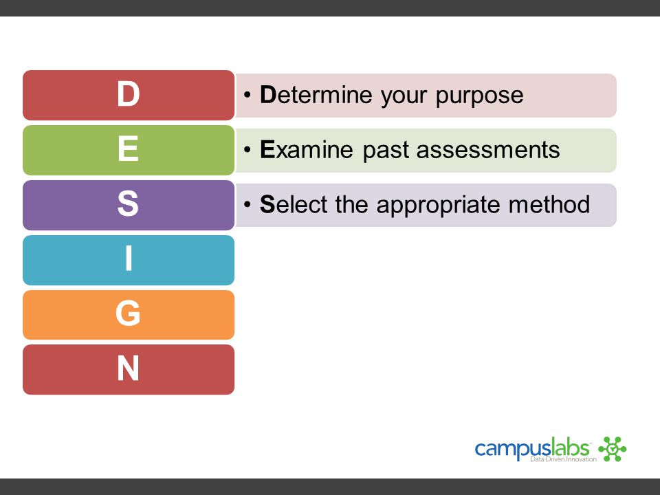 Determine your purpose D Examine past assessments E Select the appropriate method SIGN
