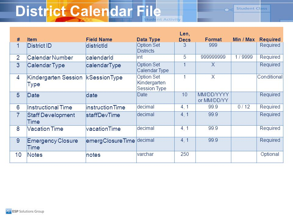 District Calendar File #ItemField NameData Type Len, DecsFormatMin / MaxRequired 1District IDdistrictId Option Set Districts 3999Required 2Calendar NumbercalendarId int59999999991 / 9999Required 3Calendar TypecalendarType Option Set Calendar Type 1XRequired 4Kindergarten Session Type kSessionType Option Set Kindergarten Session Type 1XConditional 5Datedate Date10MM/DD/YYYY or MM/DD/YY Required 6Instructional TimeinstructionTime decimal4, 199.90 / 12Required 7Staff Development Time staffDevTime decimal4, 199.9Required 8Vacation TimevacationTime decimal4, 199.9Required 9Emergency Closure Time emergClosureTime decimal4, 199.9Required 10Notesnotes varchar250Optional