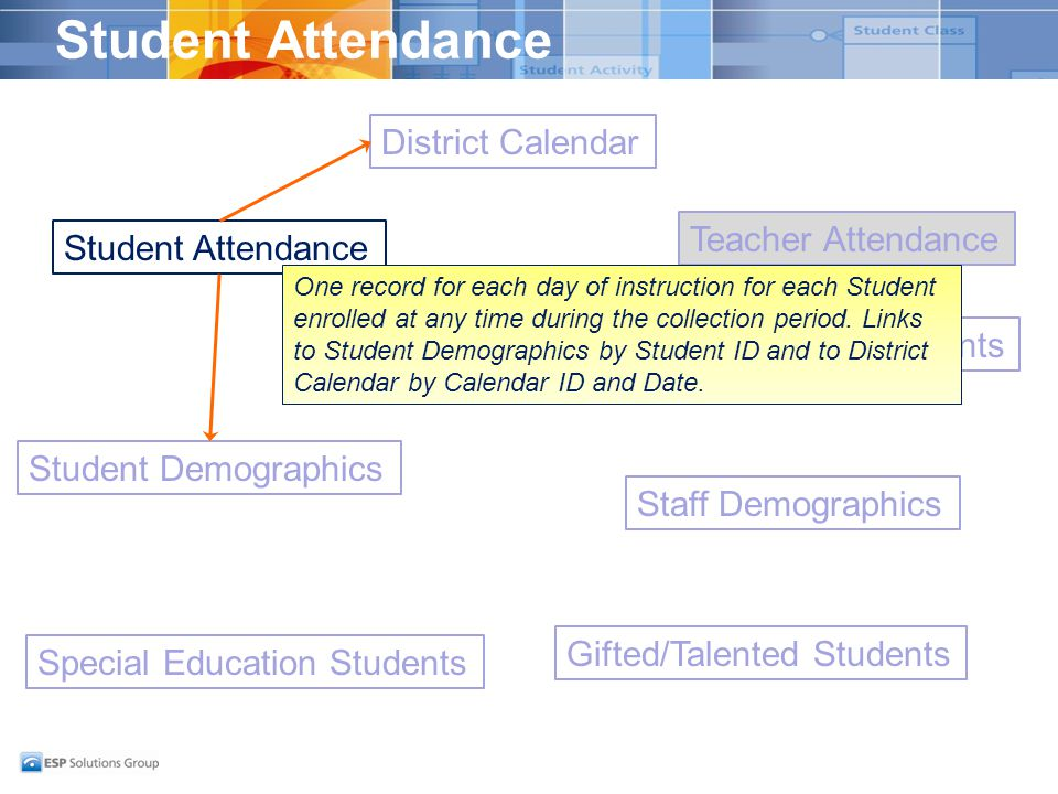 Student Attendance Student Demographics District Calendar Student Attendance Special Education Students Gifted/Talented Students Staff Demographics St