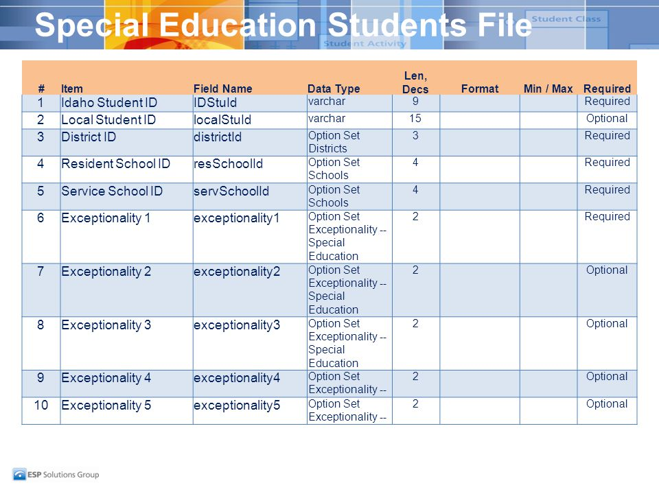Special Education Students File #ItemField NameData Type Len, DecsFormatMin / MaxRequired 1Idaho Student IDIDStuId varchar9Required 2Local Student IDlocalStuId varchar15Optional 3District IDdistrictId Option Set Districts 3Required 4Resident School IDresSchoolId Option Set Schools 4Required 5Service School IDservSchoolId Option Set Schools 4Required 6Exceptionality 1exceptionality1 Option Set Exceptionality -- Special Education 2Required 7Exceptionality 2exceptionality2 Option Set Exceptionality -- Special Education 2Optional 8Exceptionality 3exceptionality3 Option Set Exceptionality -- Special Education 2Optional 9Exceptionality 4exceptionality4 Option Set Exceptionality -- 2Optional 10Exceptionality 5exceptionality5 Option Set Exceptionality -- 2Optional