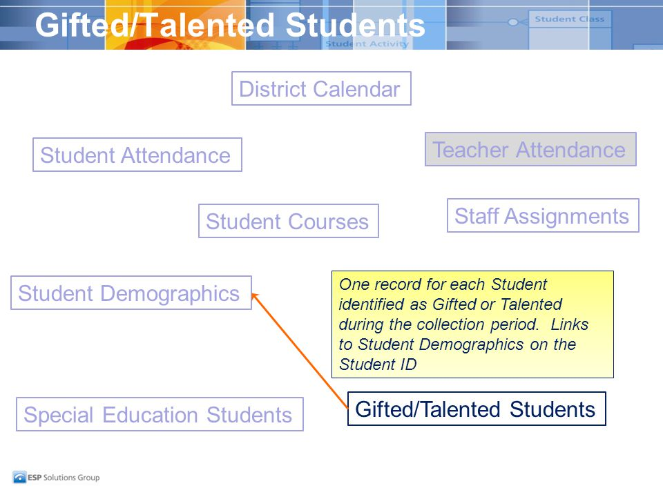 Gifted/Talented Students Student Demographics District Calendar Student Attendance Special Education Students Gifted/Talented Students Staff Demographics Staff Assignments Student Courses Teacher Attendance One record for each Student identified as Gifted or Talented during the collection period.