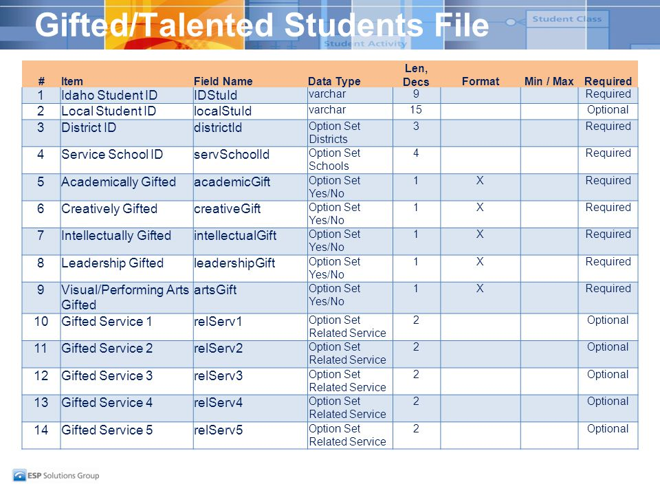 Gifted/Talented Students File #ItemField NameData Type Len, DecsFormatMin / MaxRequired 1Idaho Student IDIDStuId varchar9Required 2Local Student IDloc