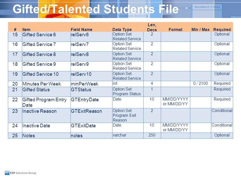 Gifted/Talented Students File #ItemField NameData Type Len, DecsFormatMin / MaxRequired 15Gifted Service 6relServ6 Option Set Related Service 2Optiona
