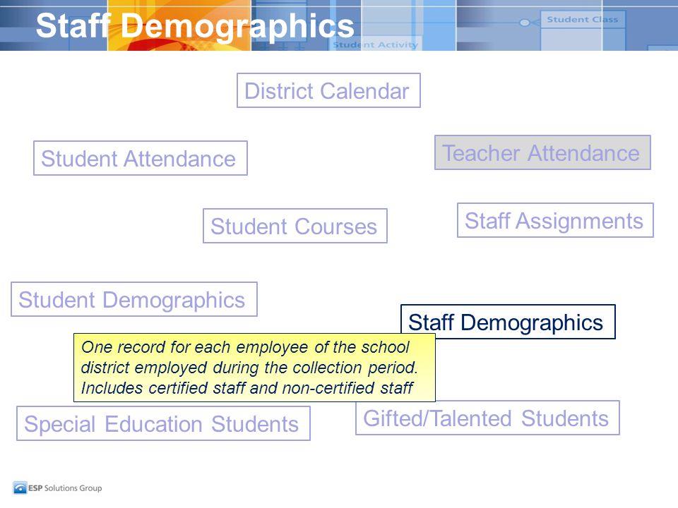 Staff Demographics Student Demographics District Calendar Student Attendance Special Education Students Gifted/Talented Students Staff Demographics St