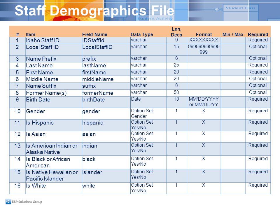 Staff Demographics File #ItemField NameData Type Len, DecsFormatMin / MaxRequired 1Idaho Staff IDIDStaffId varchar9XXXXXXXXXRequired 2Local Staff ID varchar15999999999999 999 Optional 3Name Prefixprefix varchar8Optional 4Last NamelastName varchar25Required 5First NamefirstName varchar20Required 6Middle NamemiddleName varchar20Optional 7Name Suffixsuffix varchar8Optional 8Former Name(s)formerName varchar50Optional 9Birth DatebirthDate Date10MM/DD/YYYY or MM/DD/YY Required 10Gendergender Option Set Gender 1XRequired 11Is Hispanichispanic Option Set Yes/No 1XRequired 12Is Asianasian Option Set Yes/No 1XRequired 13Is American Indian or Alaska Native indian Option Set Yes/No 1XRequired 14Is Black or African American black Option Set Yes/No 1XRequired 15Is Native Hawaiian or Pacific Islander islander Option Set Yes/No 1XRequired 16Is Whitewhite Option Set Yes/No 1XRequired