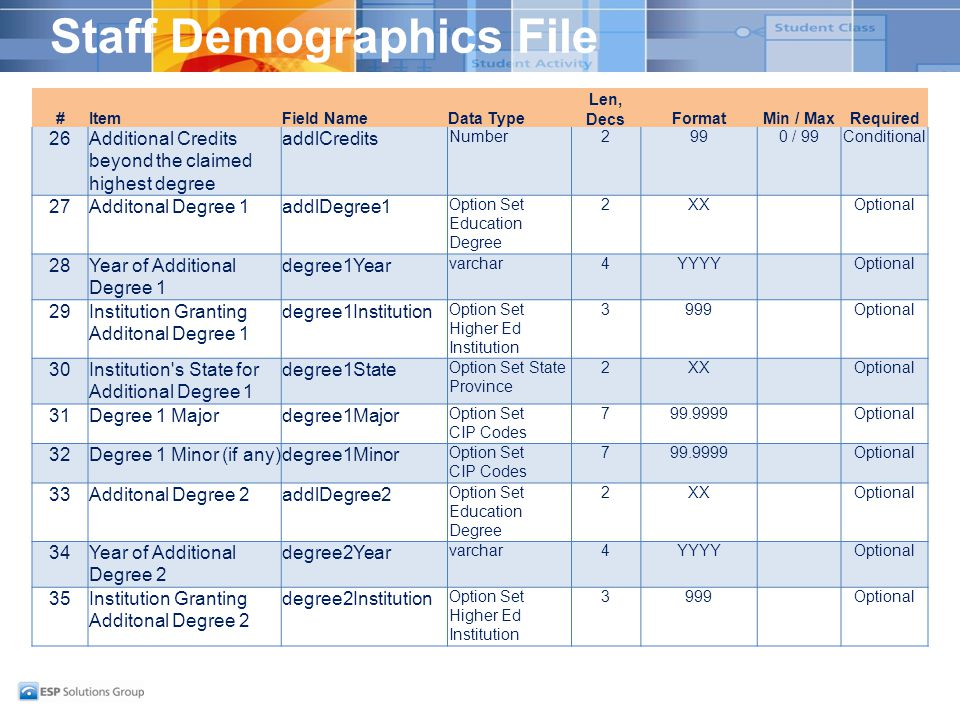 Staff Demographics File #ItemField NameData Type Len, DecsFormatMin / MaxRequired 26Additional Credits beyond the claimed highest degree addlCredits Number2990 / 99Conditional 27Additonal Degree 1addlDegree1 Option Set Education Degree 2XXOptional 28Year of Additional Degree 1 degree1Year varchar4YYYYOptional 29Institution Granting Additonal Degree 1 degree1Institution Option Set Higher Ed Institution 3999Optional 30Institution s State for Additional Degree 1 degree1State Option Set State Province 2XXOptional 31Degree 1 Majordegree1Major Option Set CIP Codes 799.9999Optional 32Degree 1 Minor (if any)degree1Minor Option Set CIP Codes 799.9999Optional 33Additonal Degree 2addlDegree2 Option Set Education Degree 2XXOptional 34Year of Additional Degree 2 degree2Year varchar4YYYYOptional 35Institution Granting Additonal Degree 2 degree2Institution Option Set Higher Ed Institution 3999Optional