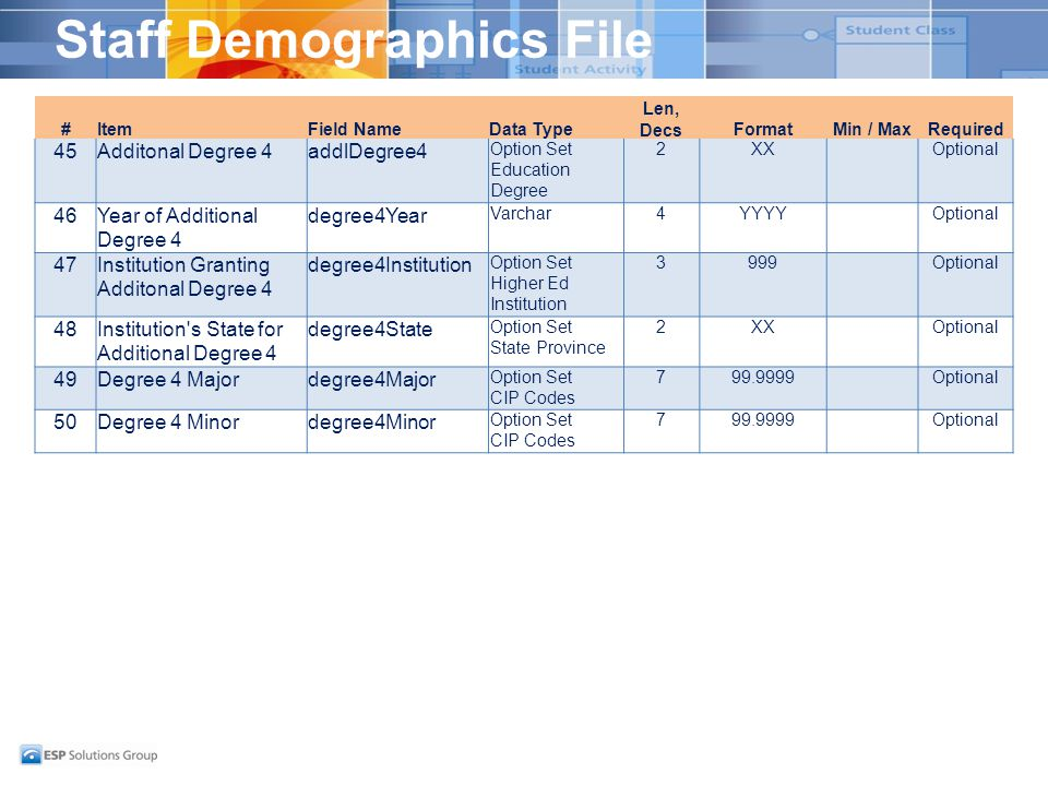 Staff Demographics File #ItemField NameData Type Len, DecsFormatMin / MaxRequired 45Additonal Degree 4addlDegree4 Option Set Education Degree 2XXOptional 46Year of Additional Degree 4 degree4Year Varchar4YYYYOptional 47Institution Granting Additonal Degree 4 degree4Institution Option Set Higher Ed Institution 3999Optional 48Institution s State for Additional Degree 4 degree4State Option Set State Province 2XXOptional 49Degree 4 Majordegree4Major Option Set CIP Codes 799.9999Optional 50Degree 4 Minordegree4Minor Option Set CIP Codes 799.9999Optional