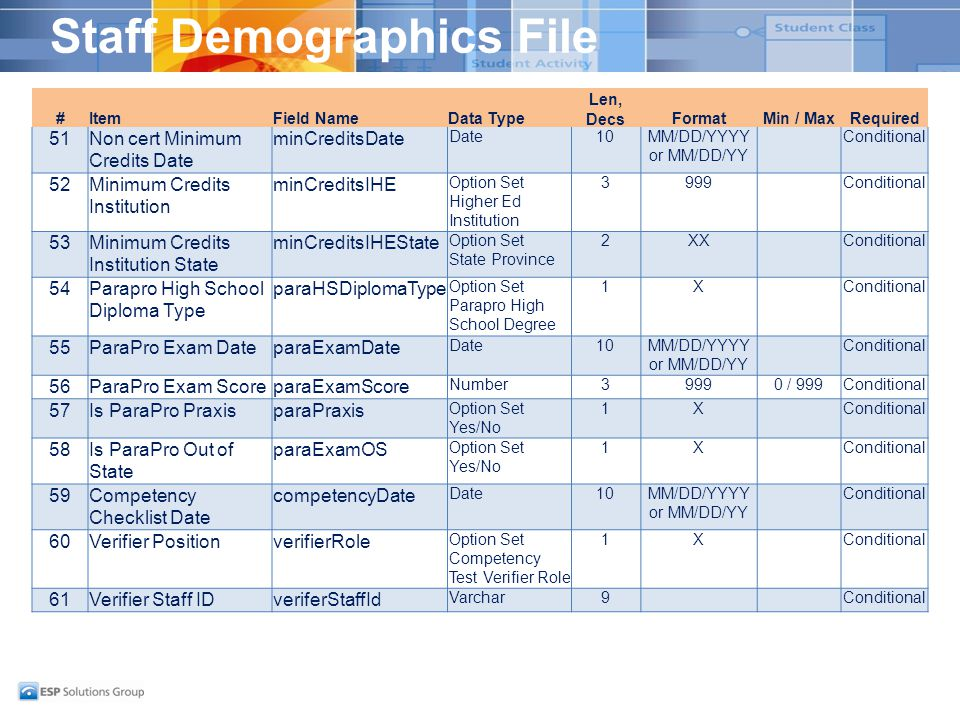 Staff Demographics File #ItemField NameData Type Len, DecsFormatMin / MaxRequired 51Non cert Minimum Credits Date minCreditsDate Date10MM/DD/YYYY or MM/DD/YY Conditional 52Minimum Credits Institution minCreditsIHE Option Set Higher Ed Institution 3999Conditional 53Minimum Credits Institution State minCreditsIHEState Option Set State Province 2XXConditional 54Parapro High School Diploma Type paraHSDiplomaType Option Set Parapro High School Degree 1XConditional 55ParaPro Exam DateparaExamDate Date10MM/DD/YYYY or MM/DD/YY Conditional 56ParaPro Exam ScoreparaExamScore Number39990 / 999Conditional 57Is ParaPro PraxisparaPraxis Option Set Yes/No 1XConditional 58Is ParaPro Out of State paraExamOS Option Set Yes/No 1XConditional 59Competency Checklist Date competencyDate Date10MM/DD/YYYY or MM/DD/YY Conditional 60Verifier PositionverifierRole Option Set Competency Test Verifier Role 1XConditional 61Verifier Staff IDveriferStaffId Varchar9Conditional
