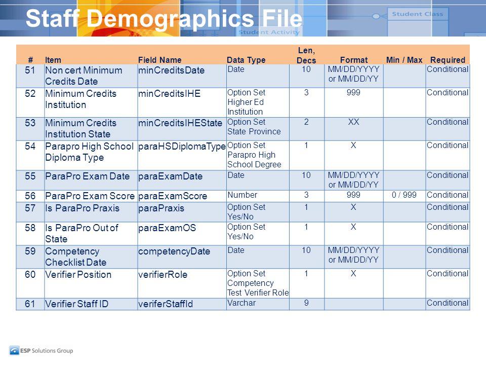 Staff Demographics File #ItemField NameData Type Len, DecsFormatMin / MaxRequired 51Non cert Minimum Credits Date minCreditsDate Date10MM/DD/YYYY or M