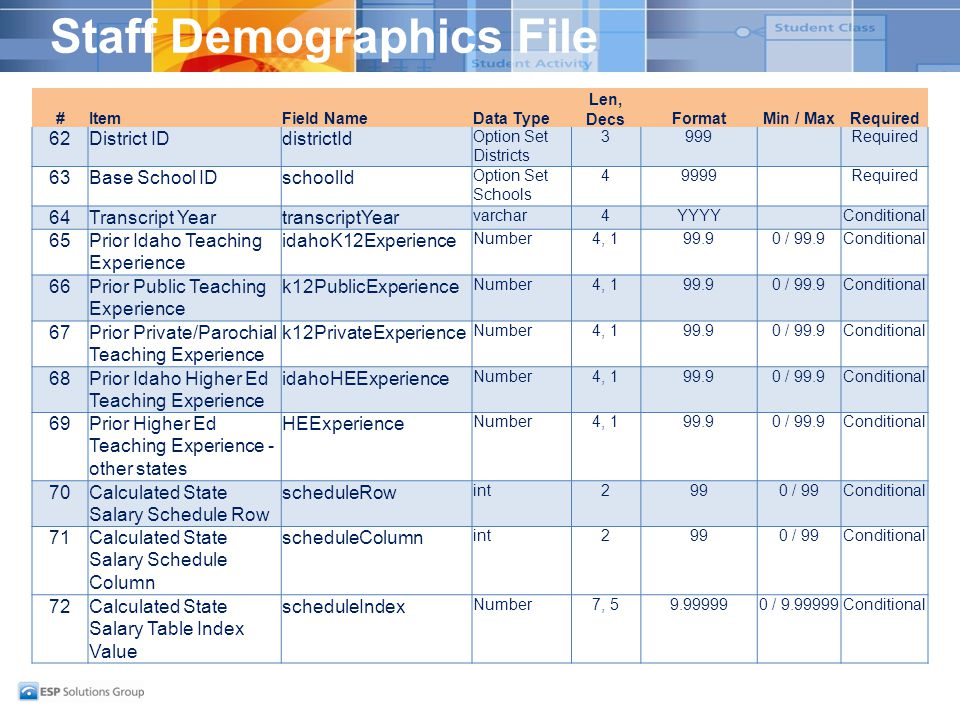Staff Demographics File #ItemField NameData Type Len, DecsFormatMin / MaxRequired 62District IDdistrictId Option Set Districts 3999Required 63Base Sch
