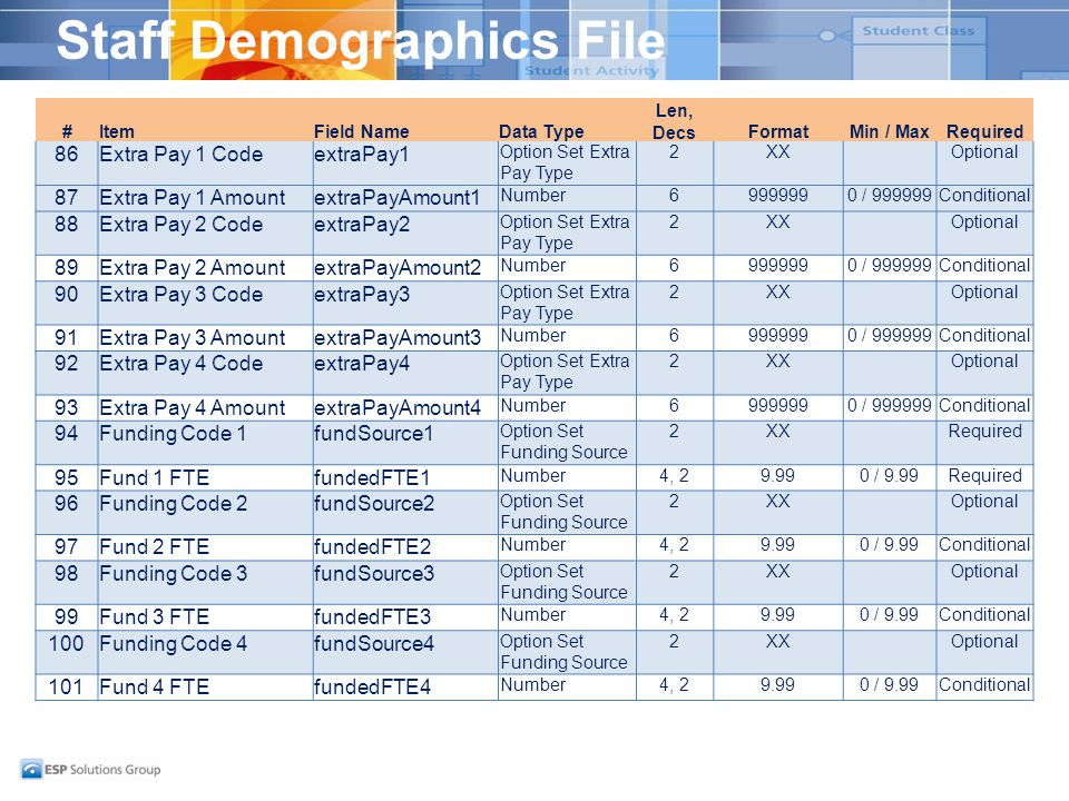 Staff Demographics File #ItemField NameData Type Len, DecsFormatMin / MaxRequired 86Extra Pay 1 CodeextraPay1 Option Set Extra Pay Type 2XXOptional 87Extra Pay 1 AmountextraPayAmount1 Number69999990 / 999999Conditional 88Extra Pay 2 CodeextraPay2 Option Set Extra Pay Type 2XXOptional 89Extra Pay 2 AmountextraPayAmount2 Number69999990 / 999999Conditional 90Extra Pay 3 CodeextraPay3 Option Set Extra Pay Type 2XXOptional 91Extra Pay 3 AmountextraPayAmount3 Number69999990 / 999999Conditional 92Extra Pay 4 CodeextraPay4 Option Set Extra Pay Type 2XXOptional 93Extra Pay 4 AmountextraPayAmount4 Number69999990 / 999999Conditional 94Funding Code 1fundSource1 Option Set Funding Source 2XXRequired 95Fund 1 FTEfundedFTE1 Number4, 29.990 / 9.99Required 96Funding Code 2fundSource2 Option Set Funding Source 2XXOptional 97Fund 2 FTEfundedFTE2 Number4, 29.990 / 9.99Conditional 98Funding Code 3fundSource3 Option Set Funding Source 2XXOptional 99Fund 3 FTEfundedFTE3 Number4, 29.990 / 9.99Conditional 100Funding Code 4fundSource4 Option Set Funding Source 2XXOptional 101Fund 4 FTEfundedFTE4 Number4, 29.990 / 9.99Conditional