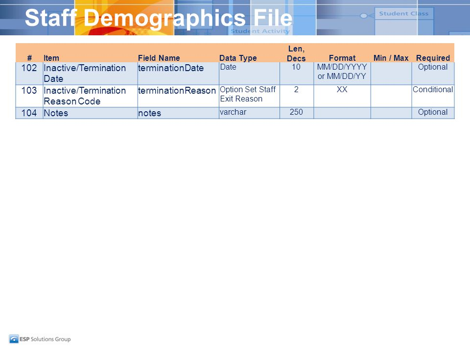 Staff Demographics File #ItemField NameData Type Len, DecsFormatMin / MaxRequired 102Inactive/Termination Date terminationDate Date10MM/DD/YYYY or MM/